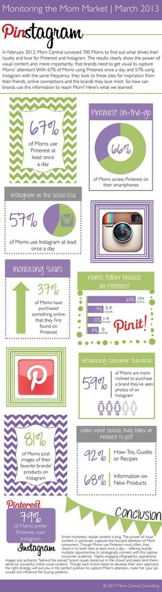 Moms use social media on-the-go and it clearly influences their purchases. (Not brand new stats, but still relevant! )