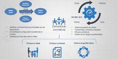 Tabla comparativa ente LEAN e ISO 9001:2015, identifica los elementos de coincidencia entre ambos modelos de gestión organizacional