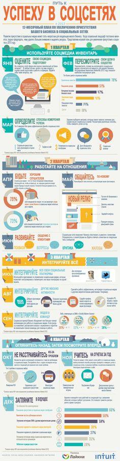 Инфографика: Путь к успеху в соцсетях в 2013