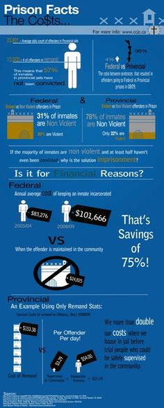 infographic | Smart on Crime  http://www.chesserbarr.com/