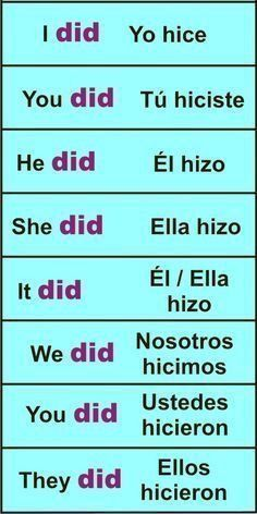 Spanish Basics: How to Describe a Person's Face Spanish Grammar, Spanish Phrases, Spanish Words, Spanish Language Learning, English Vocabulary Words, English Phrases, Learn English Words, Teaching Spanish, Preschool Spanish