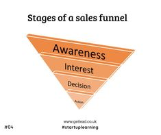 Awareness, Interest, Decision, and Action. These four stages represent your prospective customer's mindset. Understand the stages and Implement effective Marketing plans to close more deals Marketing Plan, Sales And Marketing, Digital Marketing, Lead Management, Lead Generation, Mindset, Action, How To Plan, Learning