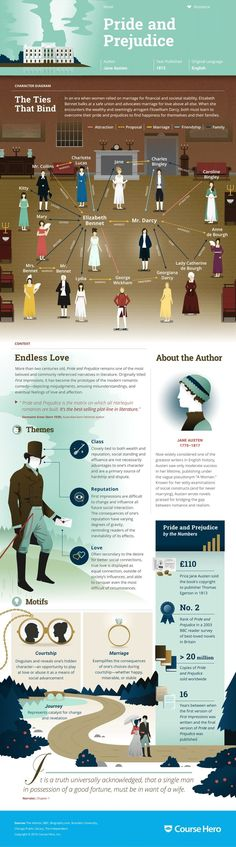 Jane Austen's Pride and Prejudice Infographic to help you understand everything about the book. Visually learn all about the characters, themes, and Jane Austen. British Literature, Classic Literature, Classic Books, Ap Literature, I Love Books, Good Books, Film Scene, Pride And Prejudice And Zombies, Pride And Prejudice Analysis