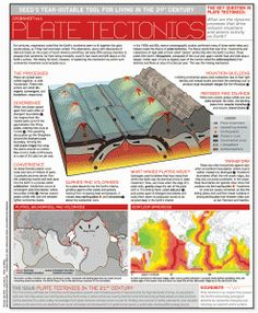 CI Plate Tectonics http://www.infohow.org/science/geology-environment-weather/plate-tectonics/