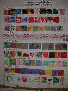 Reggio: 100 Languages of Children Reggio Inspired Classrooms, Reggio Classroom, Classroom Displays, Kindergarten Art, Preschool Art, Centre De Documentation, Reggio Documentation, Emergent Curriculum, Art Curriculum