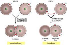 Covalent vs. Ionic Bonds