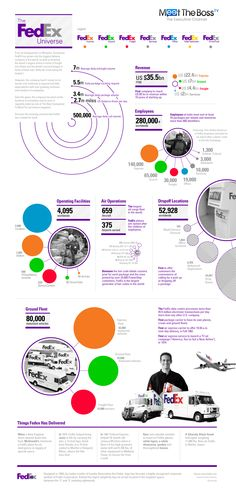 The FedEx Universe - http://www.coolinfoimages.com/infographics/the-fedex-universe/