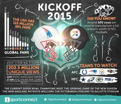We created this infographic for iSportconnect marking the start of the NFL season with the New England Patriots hosting the Pittsburgh Steelers. Included on the infographic are the teams to watch and some audience viewer figures