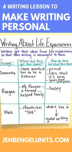 Back when I first started teaching writing I really didn't know what I was doing.  I used to have the class all write about the same topic.  I knew I wanted to make their writing more personal, but I didn't really know how to make that happen.  When I was in graduate school I started to learn new strategies for teaching writing, and that's when everything changed!  My post-graduate degree helped me take the new writing skills and turn them into effective mini lessons.  Check out more…