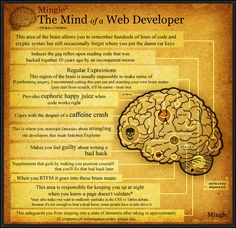 The mind of a web developer is a vastly complex organ; it's riddled with anguish, elation, caffeine, and a gargantuan mound of crap to remember.  I figured this warranted a bit of creativity so I whipped up this diagram of a web developer's brain.