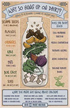 good infographic on #plantbased calcium #vegan