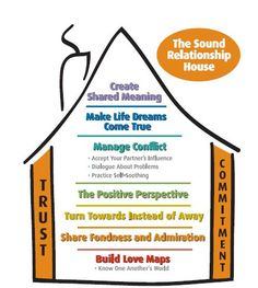 John Gottman's Sound Relationship House- how to make relationships last, how to become better friends, and how to manage conflict.
