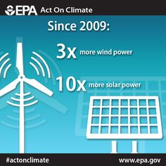 We're building a clean energy economy. Since 2009, we've increased power from wind 3X and solar 10X. #ActOnClimate