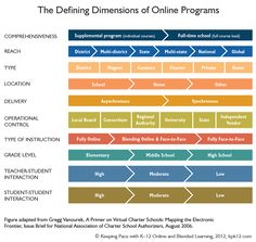 Defining Dimensions of Online Learning