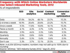 Use of short-form, written content still outweighs visual assets such as video and photos    In an age where paying top dollar for online visibility can only get brands so far, maintaining a strong, diverse web presence is an intense focus for many marketers.  Read more at http://www.emarketer.com/Article.aspx?R=1009368=a6506033675d47f881651943c21c5ed4#OfPqdkwLJPSBcp0A.99