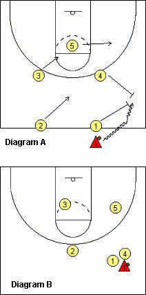 Basketball Transition Defensive Tips Hockey - image 9
