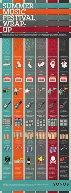 Infographics - Summer Music Festival Wrap-Up