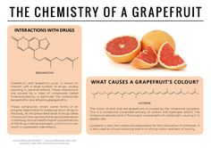 Chemistry of a grapefruit. Andy Brunning, a high school chemistry teacher in the… Chemistry Basics, High School Chemistry, Chemistry Teacher, Science Chemistry, Food Science, Organic Chemistry, Physical Science, Chemistry Projects, Gcse Science