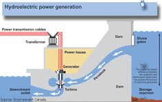 Hydroelectric power and water. Basic information about hydroelectricity, USGS Water Science for Schools.