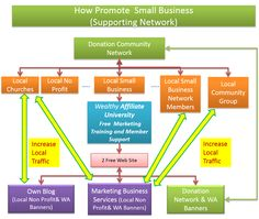 Small Business can grow when use our project Marketing Tools. No profit Organization can receive fund when introduce this tools.