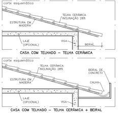 O beiral neste caso se projeta sobre a fachada, criando um volume que protege, mas esconde o telhado