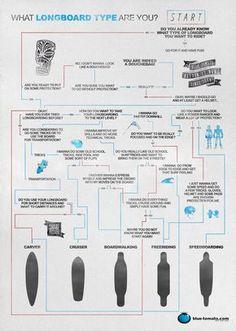 Longboard Infografik