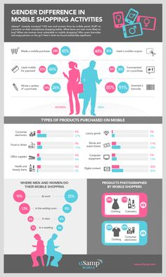 Men are bigger mobile shoppers than men (usam
