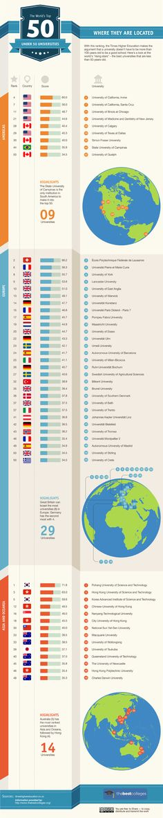 The Times Higher Education argument that a University does not have to be more than a 100 years old in order to be a great school. This infographic takes a look at the world's rising stars. The Best Universities under 50 years old.