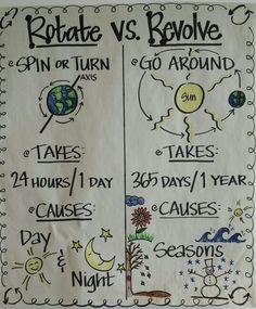 rotate vs. revolve - Google Search