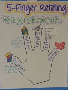 5 Finger Retelling anchor chart.  When teaching my students to summarize, this chart would be good to retell and orally rehearse before they write their summary.