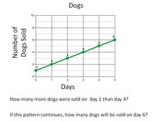 [Good Pin]First I know that I need to subtract I find the solution.Lastly my solution is 3 more dogs were sold.And on day 6 there would be 7 dogs sold. Line Graphs, Line Chart, Dogs, Pet Dogs, Doggies