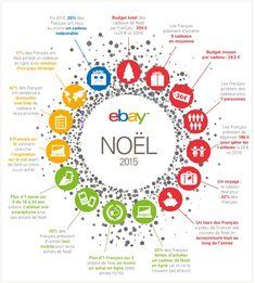 #Ecommerce :  Intentions d'achats, types de cadeaux, budget moyen, mode de paiement... Retrouvez les prévisions d'ebay pour Noël 2015.