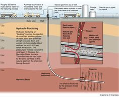 """What is fracking — and why is it so controversial? """"Fracking"""" is short for """"hydraulic fracturing"""" — it's a process by which water, sand, and chemicals are injected underground at very high. Shale Gas, Water Spout, Sand And Water, Water Well, Environmental Science, Oil And Gas, Teaching, Education, Diagram"""