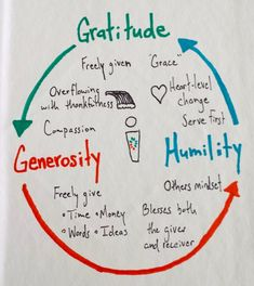 The Gratitude Cycle (R)
