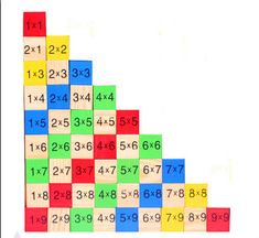 Teaching kids multiplication math educational wooden toys for children baby toys multiplication table math arithmetic teaching aids mathway Teaching Aids, Teaching Tools, Teaching Math, Multiplication Squares, Teaching Multiplication, Montessori, Education Quotes For Teachers, Math Education, Interactive Toys