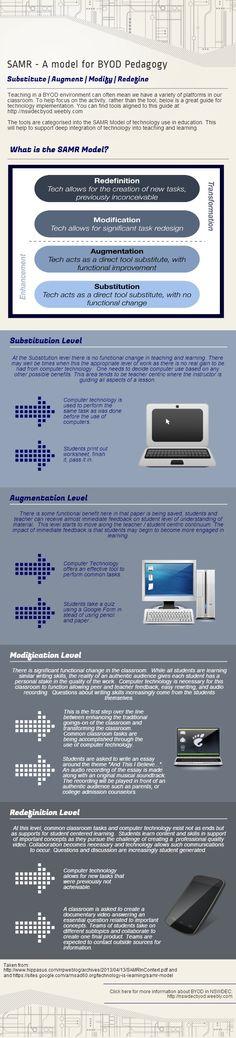 SAMR - A model for BYOD Pedagogy | #infographics made in @Piktochart