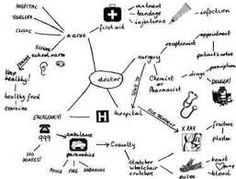 Image result for examples of mind maps made by children on ways of learning