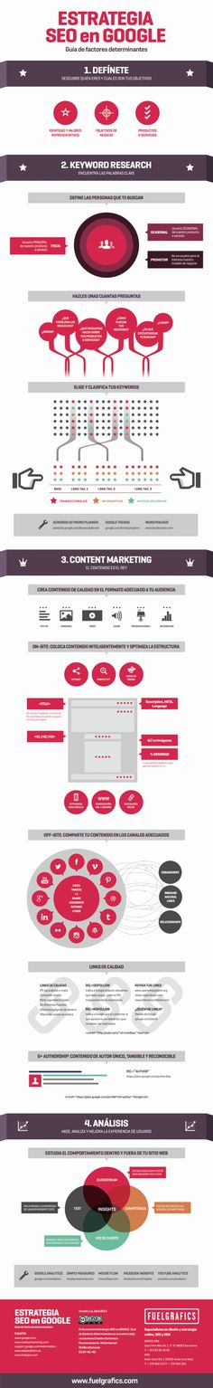 Estrategia SEO en Google #infografia #infographic #seo