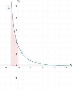Flächenstück, das der Graph der Funktion h im Intervall [-0,5;0] mit der x-Achse einschließt