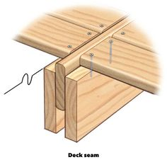 A veteran pro tells you his favorite deck building tips that speed up the job, increase deck durability and improve quality. The result is a better deck, less hassle and fewer problems. Avoid headaches, save time, and build a rock-solid deck. Cool Deck, Diy Deck, Backyard Projects, Home Projects, Woodworking Plans, Woodworking Projects, Japanese Woodworking, Popular Woodworking, Woodworking Furniture