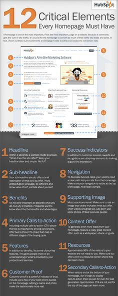 12 Critical Elements of a Homepage [Infographic] by HubSpot - infographie… Inbound Marketing, Marketing Software, Business Marketing, Content Marketing, Internet Marketing, Online Marketing, Social Media Marketing, Digital Marketing, Internet Advertising