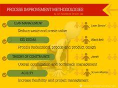 Metodologias de melhoria de processos - São as nossas áreas de actividade no domínio da Consultoria e Formação. Mais informações no nosso site: www.cltservices.net