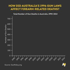 How Australia dealt with its mass shooting problem — AJ+ On the News — Medium