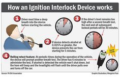 An Ignition Interlock Device is a tool to reduce the number of repeat drunk driver offenders.