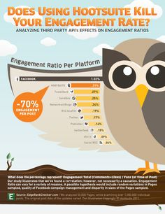Does using Hootsuite kill your engagement rate? #infographic