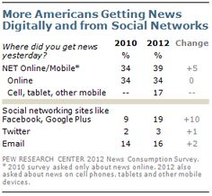 Did you see the news today? Look at the latest trends in news consumption!