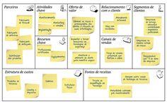 Um plano de negócios é uma ferramenta de gestão que funciona como um guia para planejar um empreendimento, uma ação mercadológica ou ampliar um negócio. Modelo Canvas, Opening Your Own Business, Alta Performance, Managing People, Business Model Canvas, Lean Six Sigma, Social Media Branding, Study Notes, Smoothie Diet