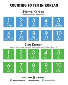 Counting To Ten In Korean Korean Phrases, Korean Quotes, Korean Words Learning, Korean Language Learning, Learn A New Language, South Korean Language, Japanese Language, Hangul Alphabet, Learn Basic Korean
