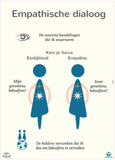 Poster PV01: Empathische dialoog
