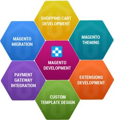 With certified Magento developers guiding our team, each website is fully optimized for efficiency and durability. Magneto is our primary focus and we pride ourselves in developing quality Magento websites and extensions.  #magento  www.evincedev.com
